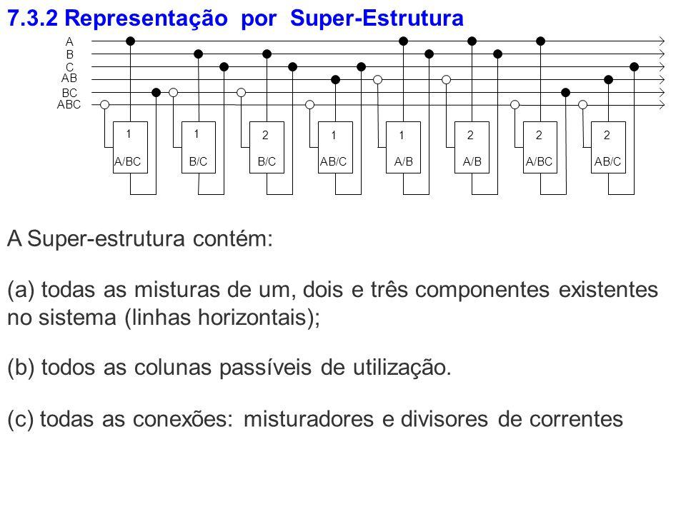 7.3.2 Representação por Super-Estrutura A Super-estrutura contém: (c) todas as conexões: misturadores e divisores de correntes (b) todos as colunas pa