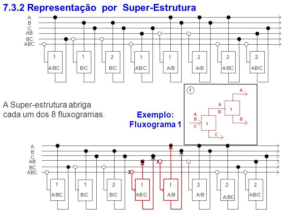 7.3.2 Representação por Super-Estrutura A Super-estrutura abriga cada um dos 8 fluxogramas. Exemplo: Fluxograma 1 B A C 1 1 A A B C 1 B