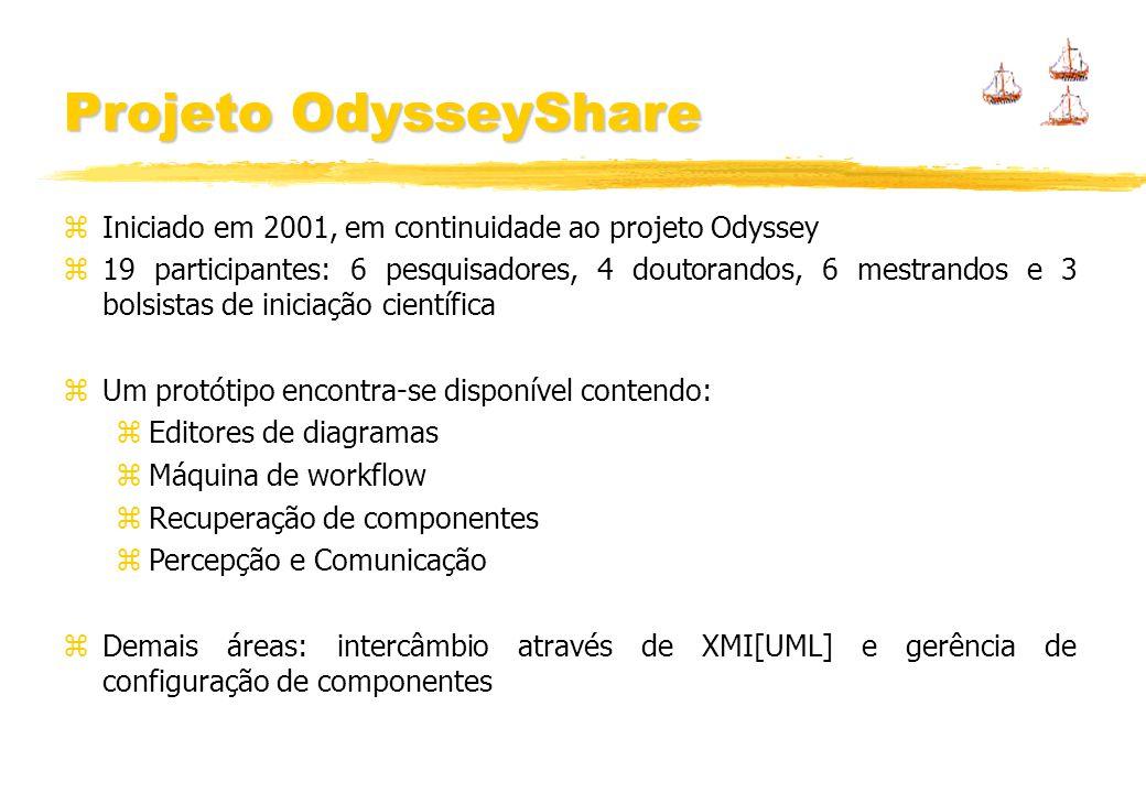 Iniciado em 2001, em continuidade ao projeto Odyssey 19 participantes: 6 pesquisadores, 4 doutorandos, 6 mestrandos e 3 bolsistas de iniciação científica Um protótipo encontra-se disponível contendo: Editores de diagramas Máquina de workflow Recuperação de componentes Percepção e Comunicação Demais áreas: intercâmbio através de XMI[UML] e gerência de configuração de componentes Projeto OdysseyShare