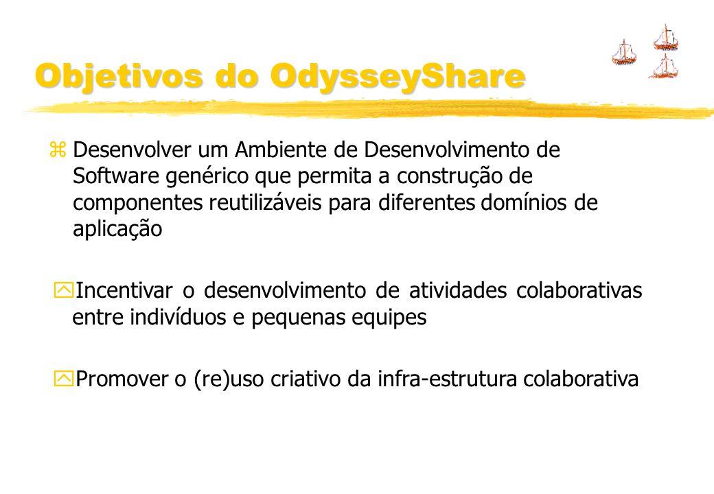 Objetivos do OdysseyShare Desenvolver um Ambiente de Desenvolvimento de Software genérico que permita a construção de componentes reutilizáveis para diferentes domínios de aplicação Incentivar o desenvolvimento de atividades colaborativas entre indivíduos e pequenas equipes Promover o (re)uso criativo da infra-estrutura colaborativa