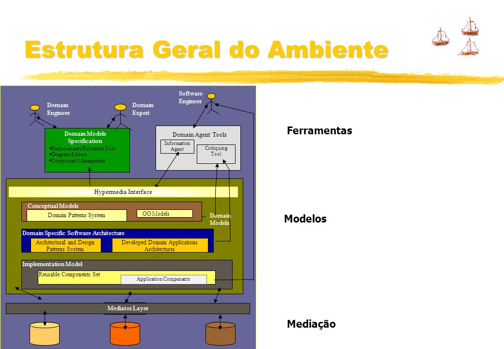 Estrutura Geral do Ambiente Ferramentas Modelos Mediação Conceptual Models Domain Models Specification and Evolution Tools Requirements Elicitation To