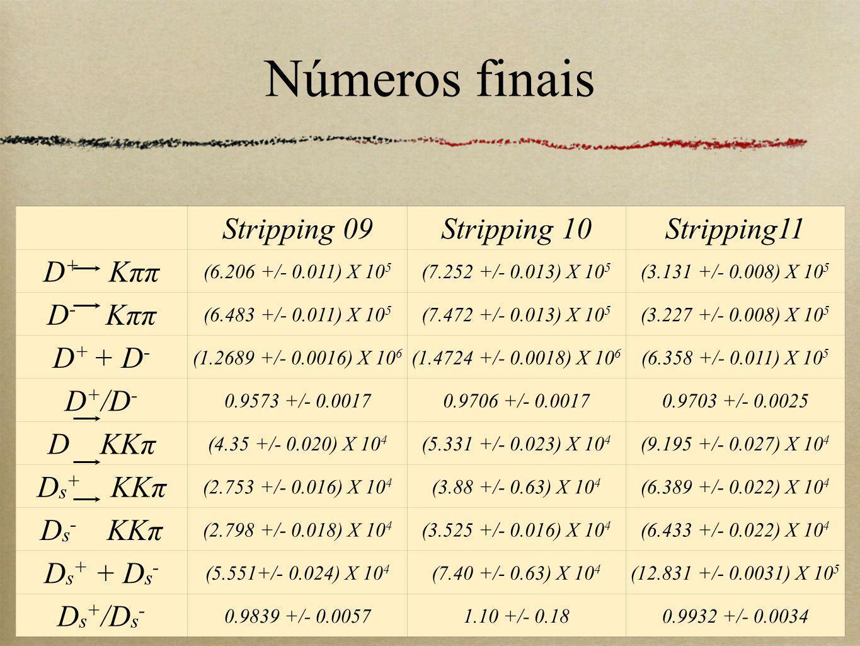 20 Números finais Stripping 09Stripping 10Stripping11 D + Kππ (6.206 +/- 0.011) X 10 5 (7.252 +/- 0.013) X 10 5 (3.131 +/- 0.008) X 10 5 D - Kππ (6.483 +/- 0.011) X 10 5 (7.472 +/- 0.013) X 10 5 (3.227 +/- 0.008) X 10 5 D + + D - (1.2689 +/- 0.0016) X 10 6 (1.4724 +/- 0.0018) X 10 6 (6.358 +/- 0.011) X 10 5 D + /D - 0.9573 +/- 0.00170.9706 +/- 0.00170.9703 +/- 0.0025 D KKπ (4.35 +/- 0.020) X 10 4 (5.331 +/- 0.023) X 10 4 (9.195 +/- 0.027) X 10 4 D s + KKπ (2.753 +/- 0.016) X 10 4 (3.88 +/- 0.63) X 10 4 (6.389 +/- 0.022) X 10 4 D s - KKπ (2.798 +/- 0.018) X 10 4 (3.525 +/- 0.016) X 10 4 (6.433 +/- 0.022) X 10 4 D s + + D s - (5.551+/- 0.024) X 10 4 (7.40 +/- 0.63) X 10 4 (12.831 +/- 0.0031) X 10 5 D s + /D s - 0.9839 +/- 0.00571.10 +/- 0.180.9932 +/- 0.0034