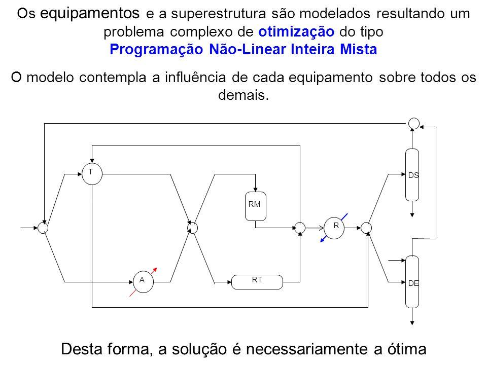 Os equipamentos e a superestrutura são modelados resultando um problema complexo de otimização do tipo Programação Não-Linear Inteira Mista O modelo c