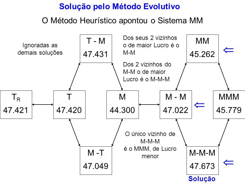 MM 45.262 M-M-M 47.673 MMM 45.779 M - M 47.022 M 44.300 T - M 47.431 M -T 47.049 T 47.420 T R 47.421 Solução pelo Método Evolutivo O Método Heurístico