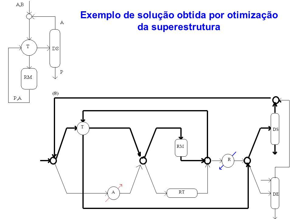 Exemplo de solução obtida por otimização da superestrutura