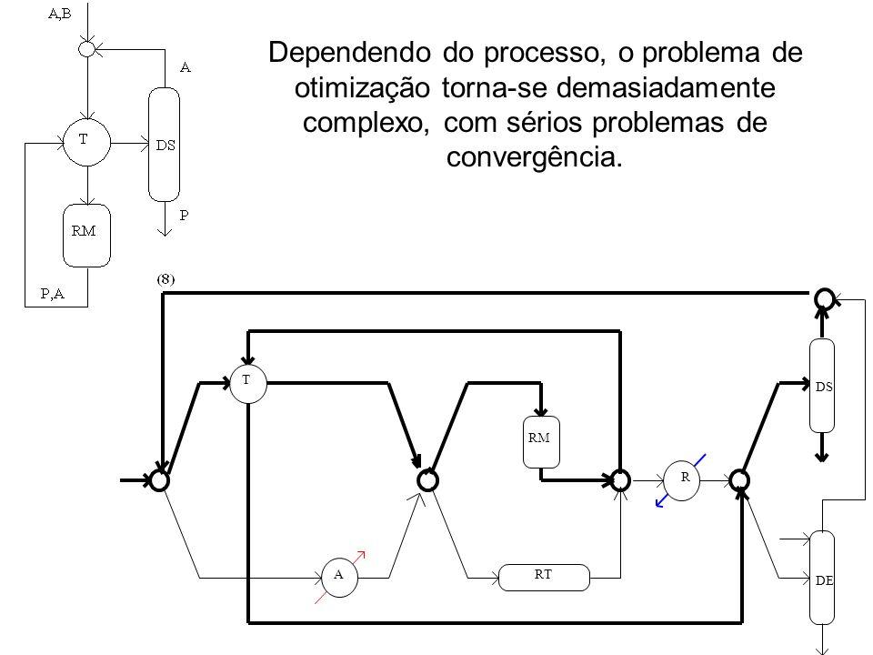 Dependendo do processo, o problema de otimização torna-se demasiadamente complexo, com sérios problemas de convergência.