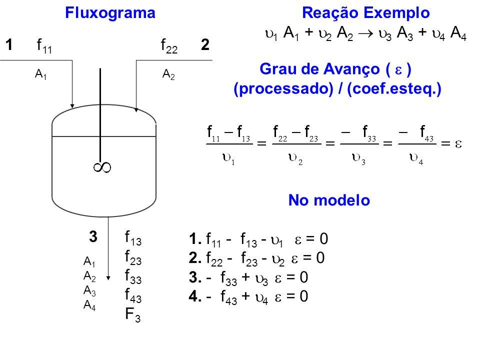 Reação Exemplo 1 A 1 + 2 A 2 3 A 3 + 4 A 4 Grau de Avanço ( ) (processado) / (coef.esteq.) Fluxograma 12 3 f 11 f 22 f 13 f 23 f 33 f 43 F 3 A1A1 A2A2