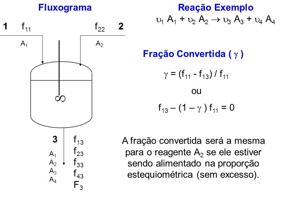 Reação Exemplo 1 A 1 + 2 A 2 3 A 3 + 4 A 4 Fração Convertida ( ) Fluxograma 12 3 f 11 f 22 f 13 f 23 f 33 f 43 F 3 A1A1 A2A2 A1A2A3A4A1A2A3A4 = (f 11