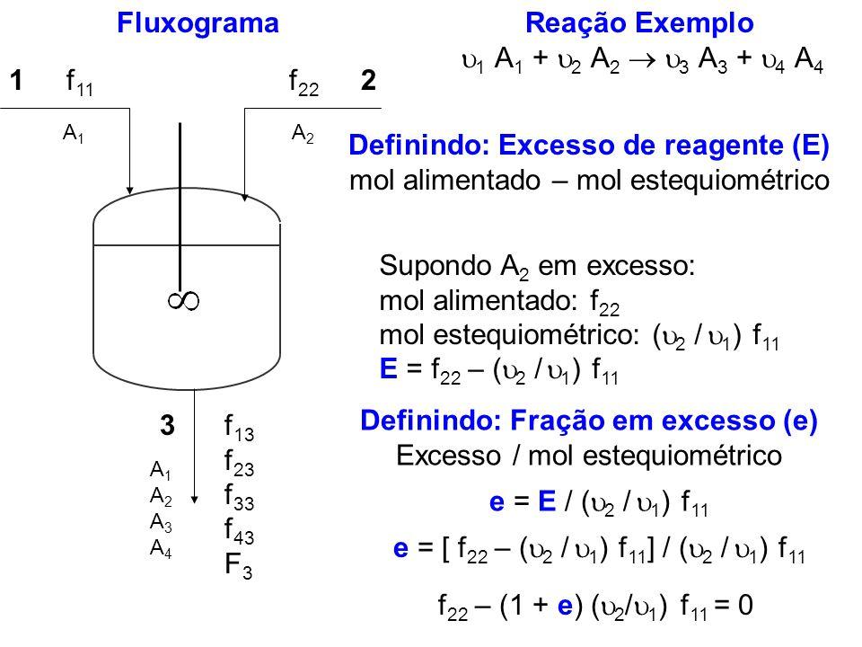 Reação Exemplo 1 A 1 + 2 A 2 3 A 3 + 4 A 4 Fluxograma 12 3 f 11 f 22 f 13 f 23 f 33 f 43 F 3 A1A1 A2A2 A1A2A3A4A1A2A3A4 Definindo: Excesso de reagente
