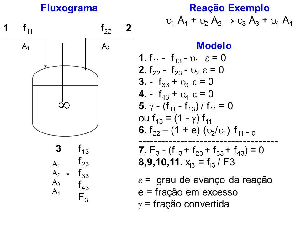 Reação Exemplo 1 A 1 + 2 A 2 3 A 3 + 4 A 4 Modelo 1. f 11 - f 13 - 1 = 0 2. f 22 - f 23 - 2 = 0 3. - f 33 + 3 = 0 4. - f 43 + 4 = 0 5. - (f 11 - f 13