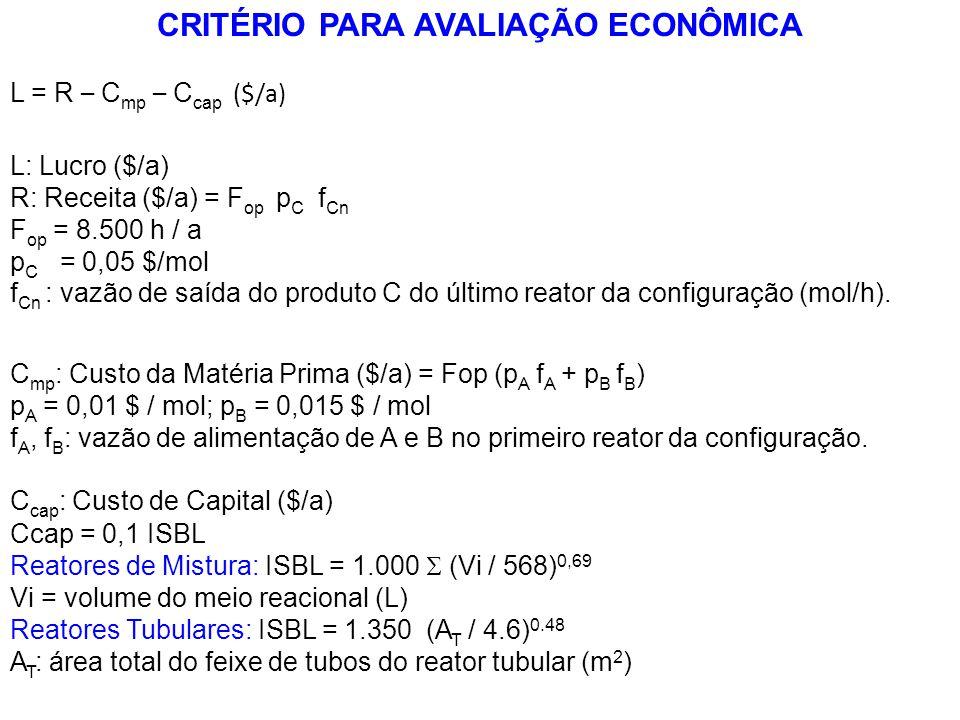 C cap : Custo de Capital ($/a) Ccap = 0,1 ISBL Reatores de Mistura: ISBL = 1.000 (Vi / 568) 0,69 Vi = volume do meio reacional (L) Reatores Tubulares: