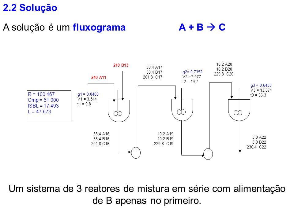 A solução é um fluxograma Um sistema de 3 reatores de mistura em série com alimentação de B apenas no primeiro. 2.2 Solução 210 B13 240 A11 38,4 A16 3