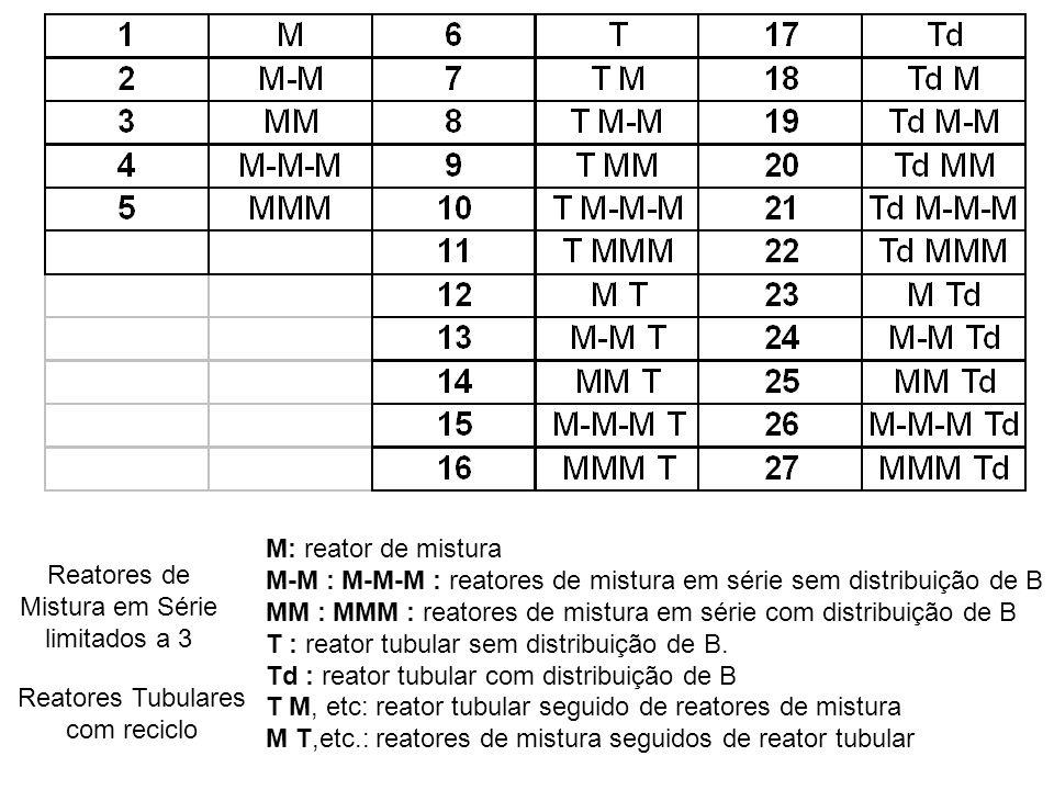 M: reator de mistura M-M : M-M-M : reatores de mistura em série sem distribuição de B MM : MMM : reatores de mistura em série com distribuição de B T