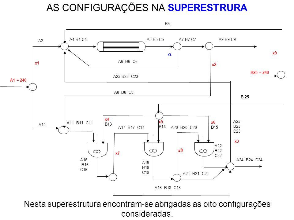 AS CONFIGURAÇÕES NA SUPERESTRURA Nesta superestrutura encontram-se abrigadas as oito configurações consideradas.