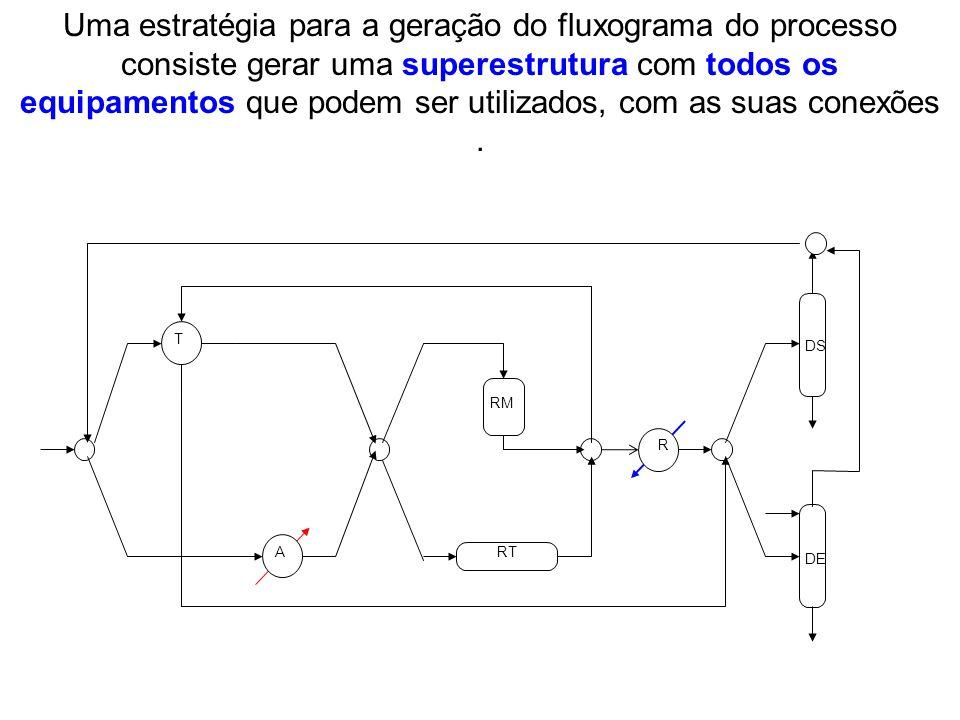 Uma estratégia para a geração do fluxograma do processo consiste gerar uma superestrutura com todos os equipamentos que podem ser utilizados, com as s