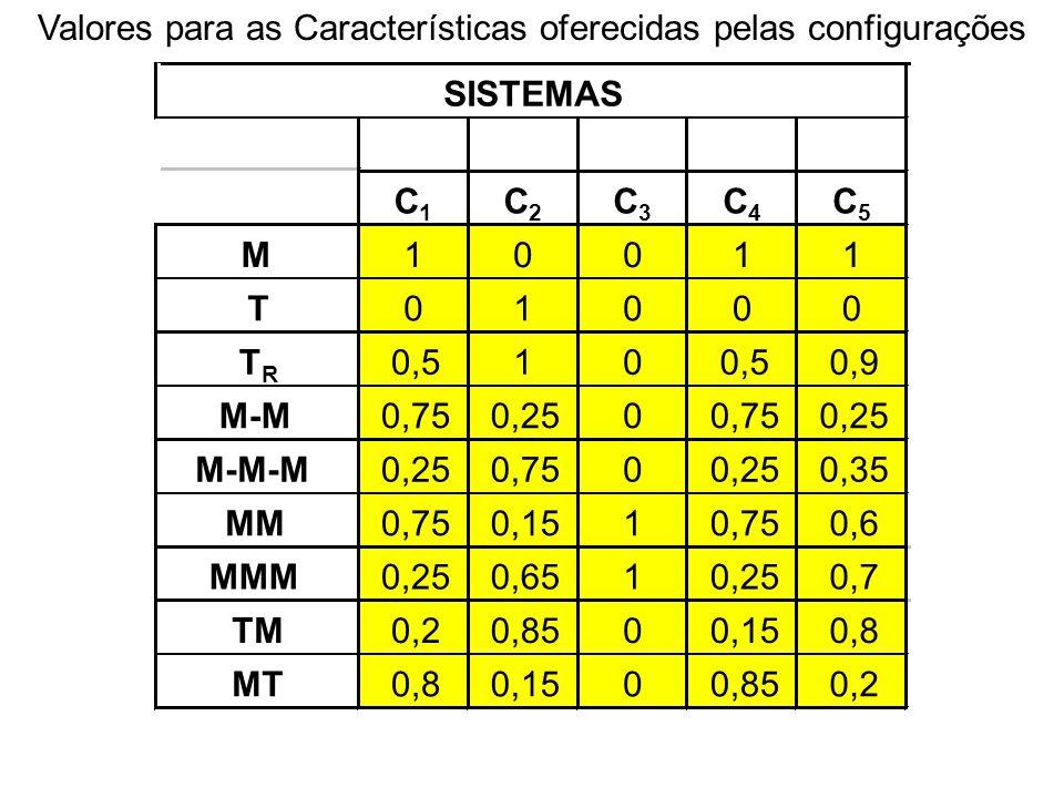 Valores para as Características oferecidas pelas configurações