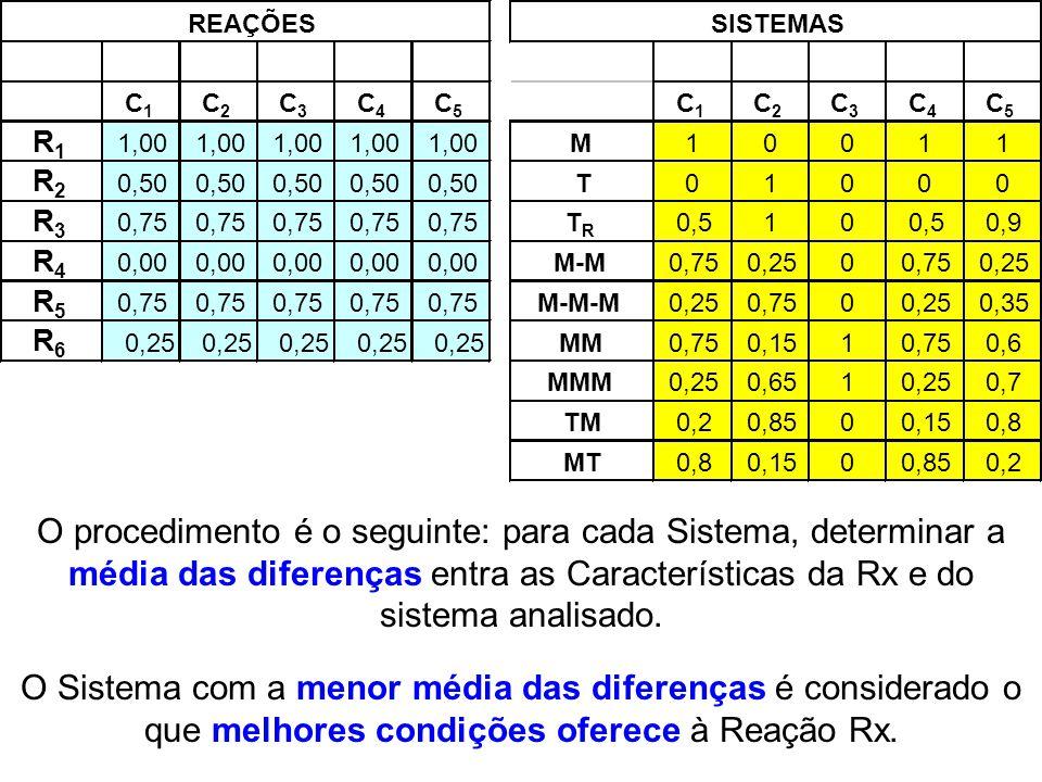 O procedimento é o seguinte: para cada Sistema, determinar a média das diferenças entra as Características da Rx e do sistema analisado. O Sistema com