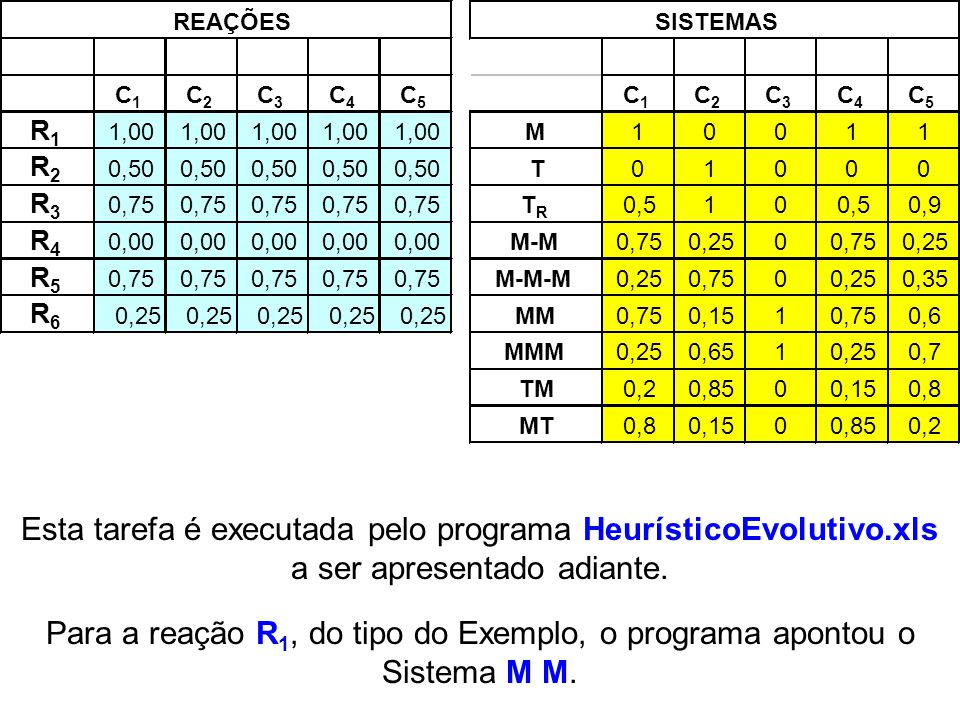Esta tarefa é executada pelo programa HeurísticoEvolutivo.xls a ser apresentado adiante. Para a reação R 1, do tipo do Exemplo, o programa apontou o S