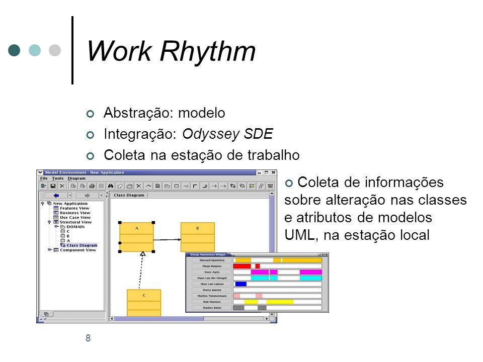 8 Work Rhythm Abstração: modelo Integração: Odyssey SDE Coleta na estação de trabalho Coleta de informações sobre alteração nas classes e atributos de modelos UML, na estação local