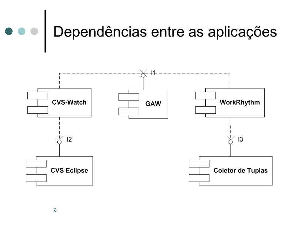9 Dependências entre as aplicações