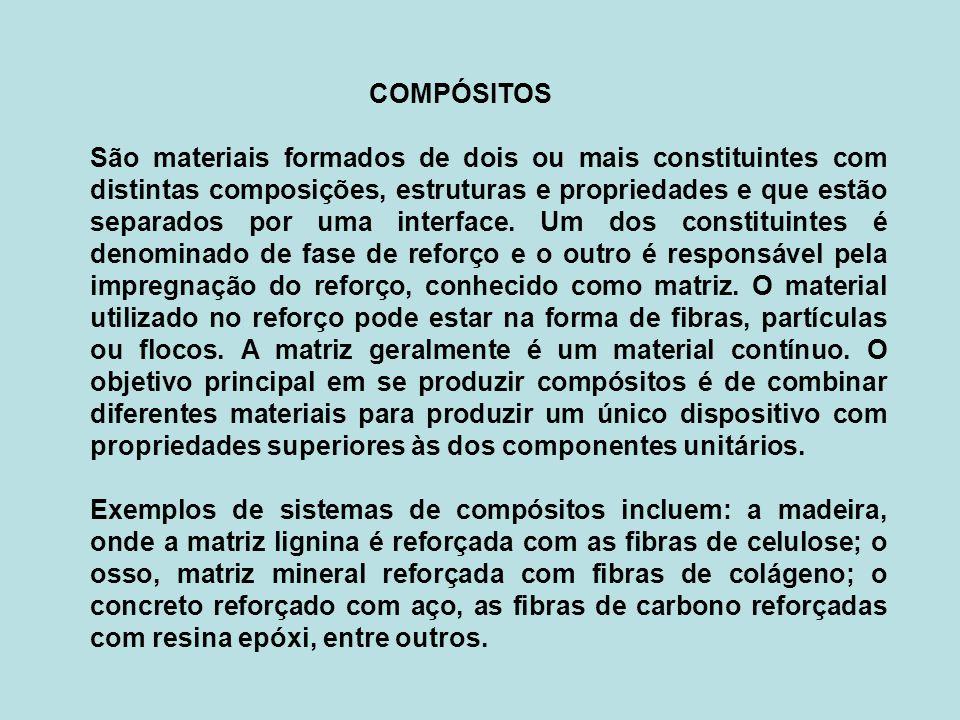 COMPÓSITOS São materiais formados de dois ou mais constituintes com distintas composições, estruturas e propriedades e que estão separados por uma interface.