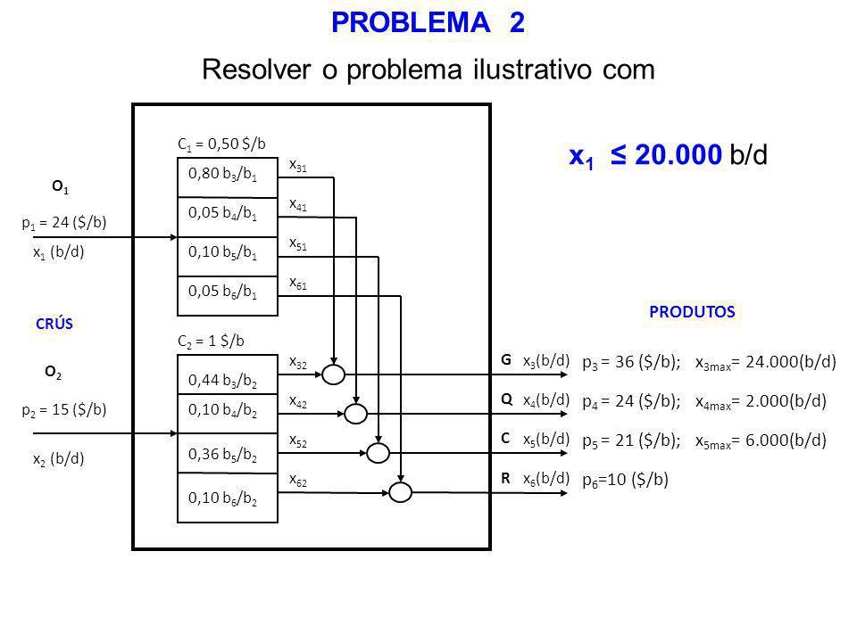 0,80 b 3 /b 1 0,05 b 4 /b 1 0,10 b 5 /b 1 0,05 b 6 /b 1 C 1 = 0,50 $/b C 2 = 1 $/b 0,44 b 3 /b 2 0,10 b 4 /b 2 0,36 b 5 /b 2 0,10 b 6 /b 2 x 32 x 42 x