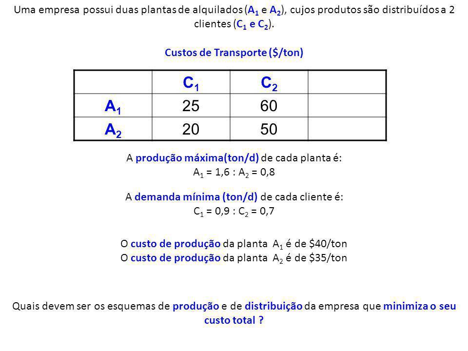 Uma empresa possui duas plantas de alquilados (A 1 e A 2 ), cujos produtos são distribuídos a 2 clientes (C 1 e C 2 ). C1C1 C2C2 A1A1 2560 A2A2 2050 C