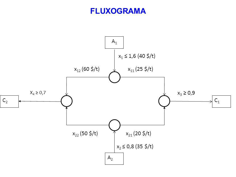 C2C2 C1C1 A2A2 x 22 (50 $/t)x 21 (20 $/t) X 4 0,7 x 3 0,9 x 2 0,8 (35 $/t) A1A1 x 12 (60 $/t)x 11 (25 $/t) x 1 1,6 (40 $/t) FLUXOGRAMA