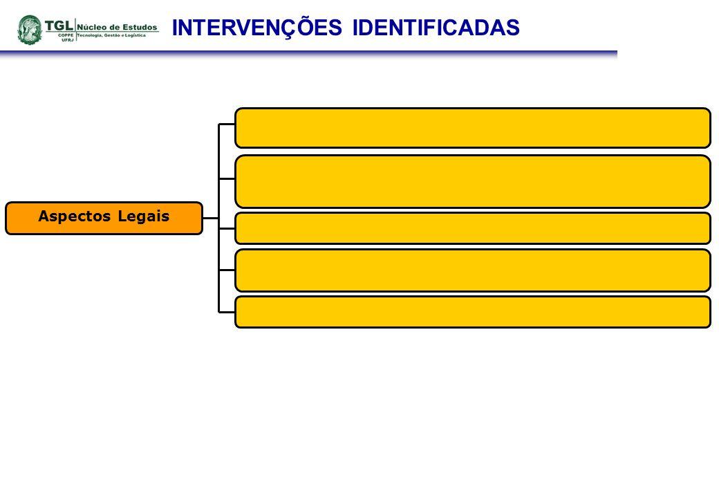 INTERVENÇÕES IDENTIFICADAS Aspectos Legais