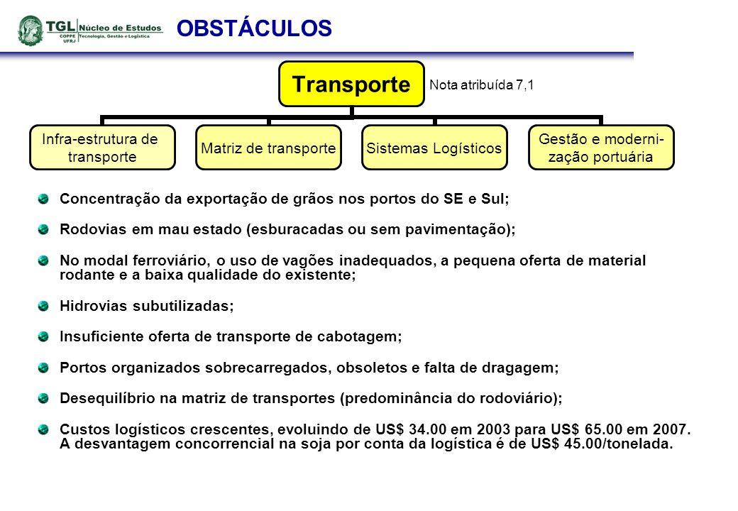 OBSTÁCULOS Concentração da exportação de grãos nos portos do SE e Sul; Rodovias em mau estado (esburacadas ou sem pavimentação); No modal ferroviário, o uso de vagões inadequados, a pequena oferta de material rodante e a baixa qualidade do existente; Hidrovias subutilizadas; Insuficiente oferta de transporte de cabotagem; Portos organizados sobrecarregados, obsoletos e falta de dragagem; Desequilíbrio na matriz de transportes (predominância do rodoviário); Custos logísticos crescentes, evoluindo de US$ 34.00 em 2003 para US$ 65.00 em 2007.