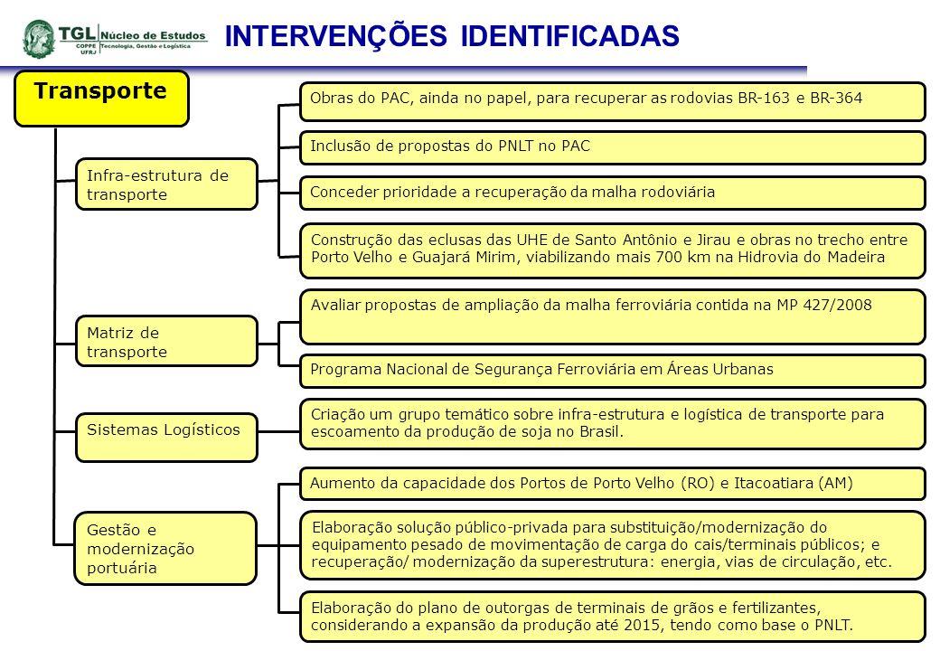 INTERVENÇÕES IDENTIFICADAS Gestão e modernização portuária Transporte Matriz de transporte Sistemas Logísticos Infra-estrutura de transporte Elaboraçã