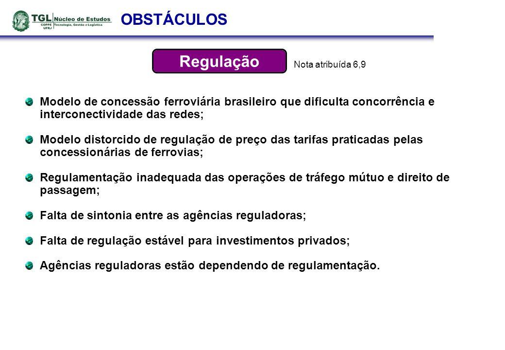 OBSTÁCULOS Modelo de concessão ferroviária brasileiro que dificulta concorrência e interconectividade das redes; Modelo distorcido de regulação de pre