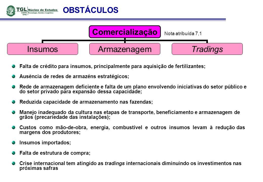 OBSTÁCULOS Falta de crédito para insumos, principalmente para aquisição de fertilizantes; Ausência de redes de armazéns estratégicos; Rede de armazena