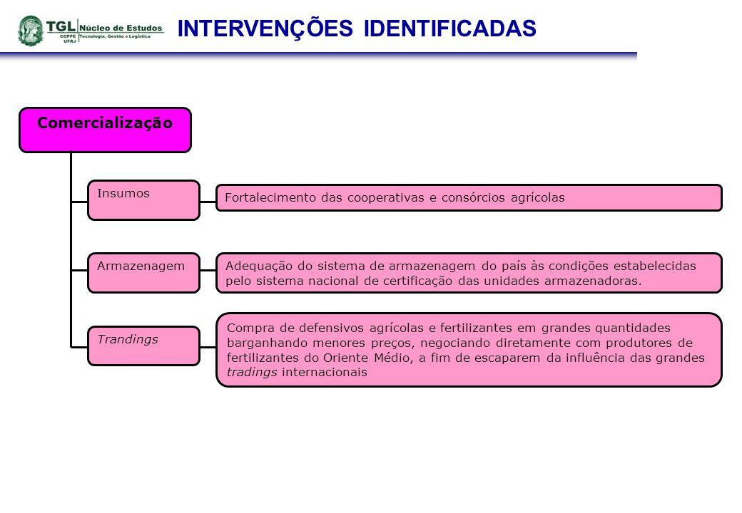 INTERVENÇÕES IDENTIFICADAS Comercialização Armazenagem Insumos Adequação do sistema de armazenagem do país às condições estabelecidas pelo sistema nac