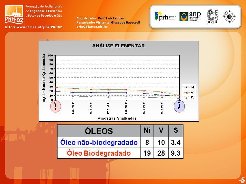 ÓLEOS NiVS Óleo não-biodegradado8103.4 Óleo Biodegradado19289.3