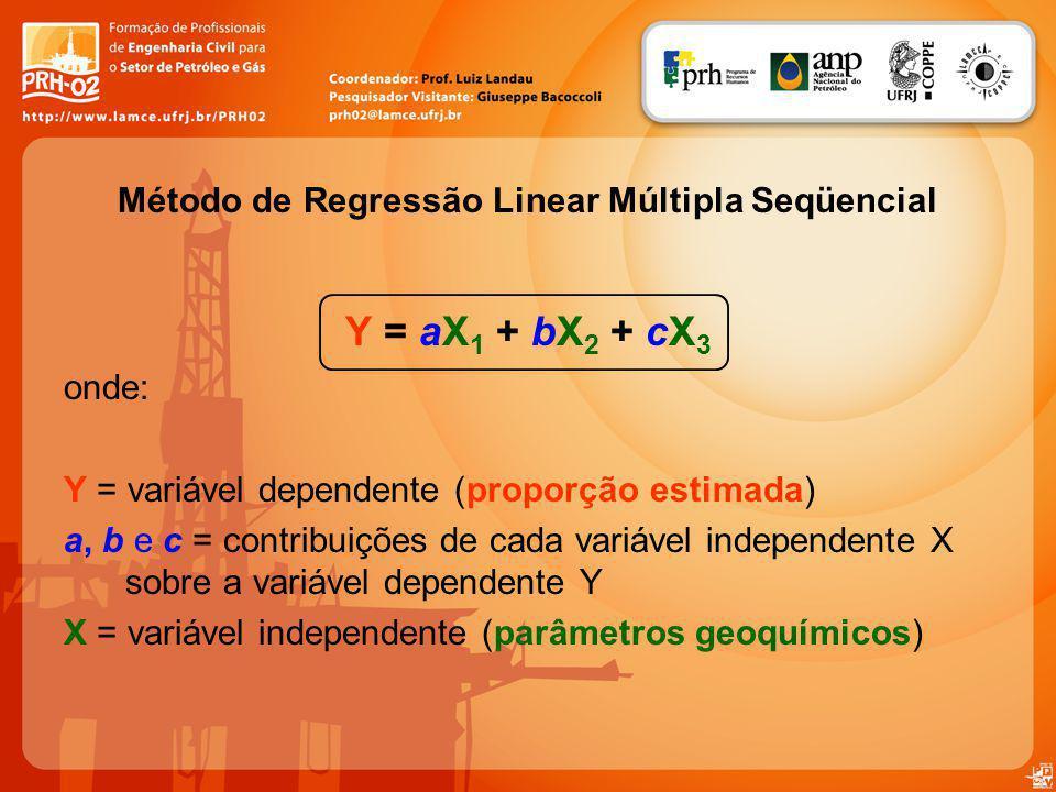 Método de Regressão Linear Múltipla Seqüencial Y = aX 1 + bX 2 + cX 3 onde: Y = variável dependente (proporção estimada) a, b e c = contribuições de c