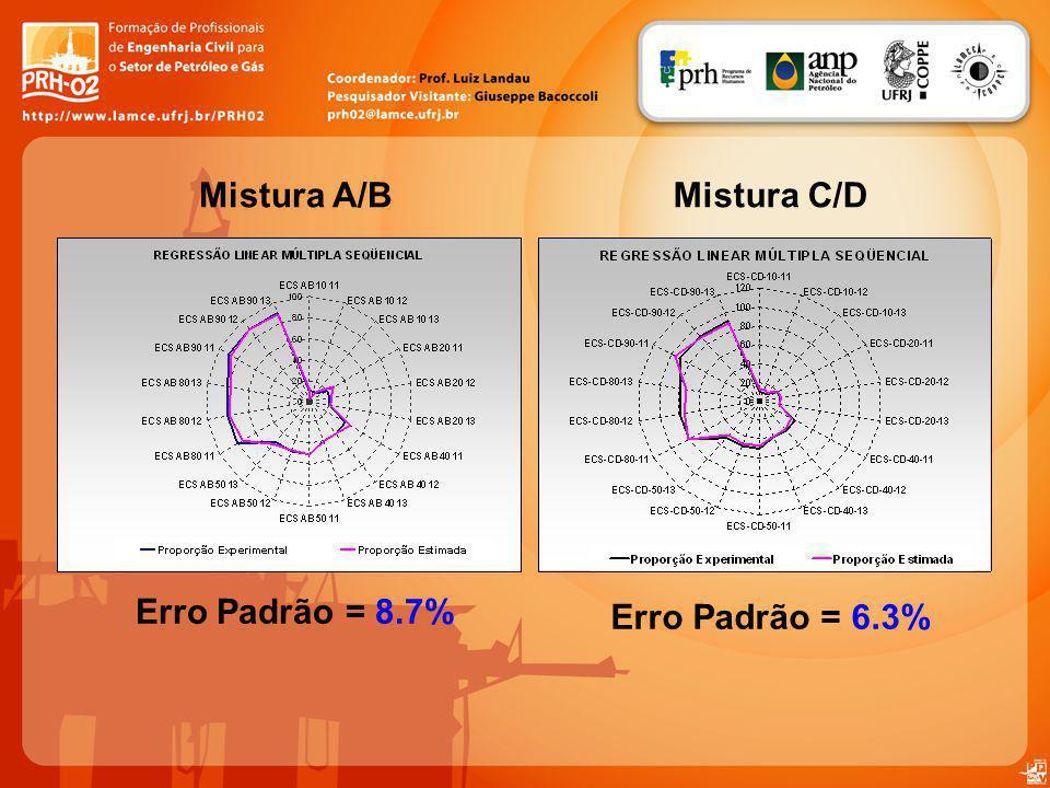 Erro Padrão = 8.7% Mistura A/B Mistura C/D Erro Padrão = 6.3%