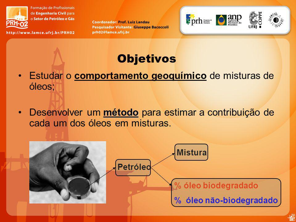 Estudar o comportamento geoquímico de misturas de óleos; métodoDesenvolver um método para estimar a contribuição de cada um dos óleos em misturas. Obj