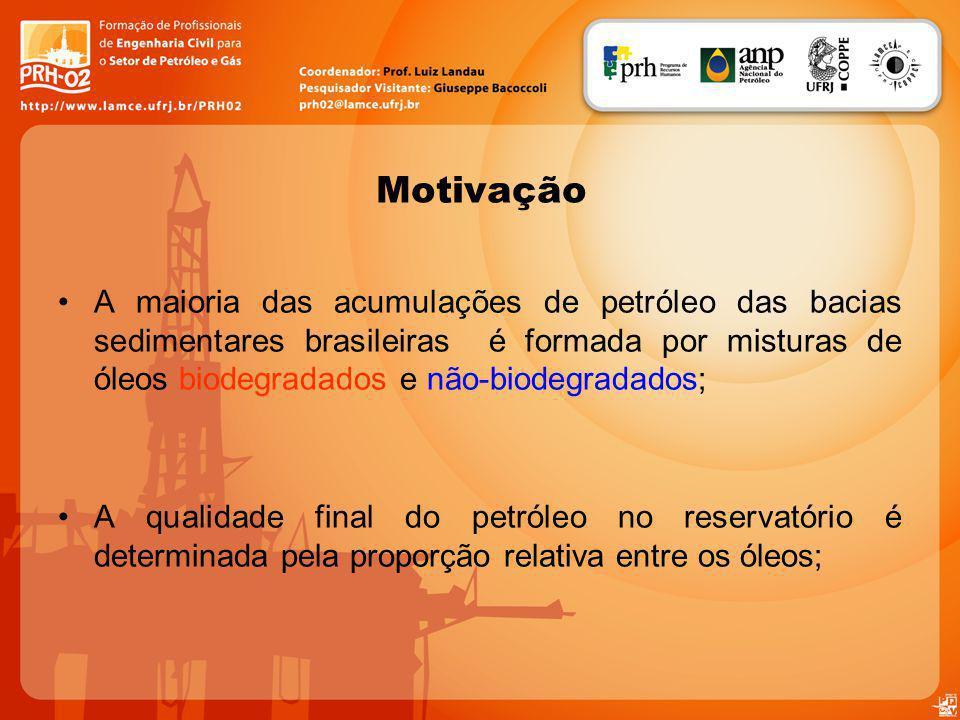 Motivação A maioria das acumulações de petróleo das bacias sedimentares brasileiras é formada por misturas de óleos biodegradados e não-biodegradados;