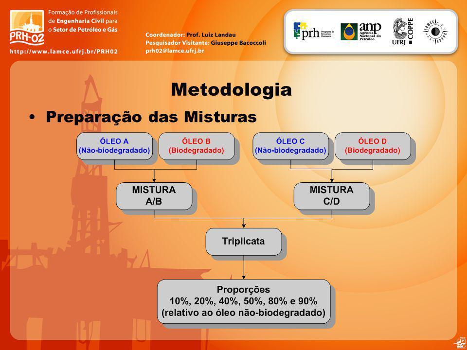 Cromatogramas das misturas A/B