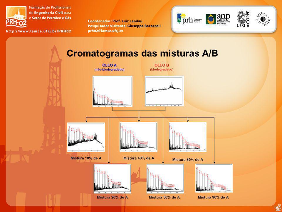 Conclusões A partir do estudo geoquímico em misturas de óleos mostrou que determinados parâmetros geoquímico apresentam variações expressivas frente o aumento de contribuição do óleo não-biodegradado.