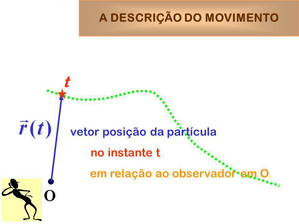 O t vetor posição da partícula no instante t em relação ao observador em O. A DESCRIÇÃO DO MOVIMENTO