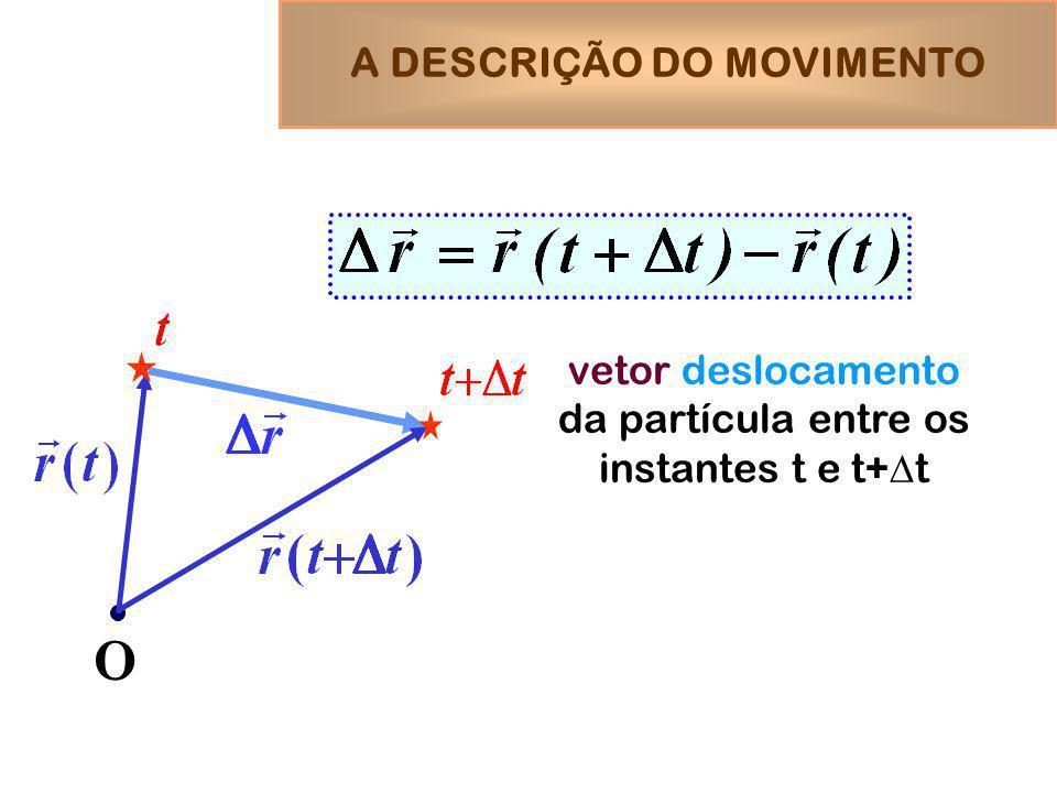 vetor deslocamento da partícula entre os instantes t e t+ t O