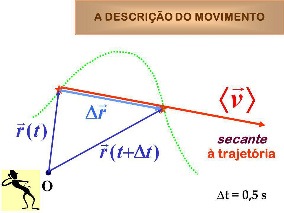 A DESCRIÇÃO DO MOVIMENTO O t = 0,5 s secante à trajetória