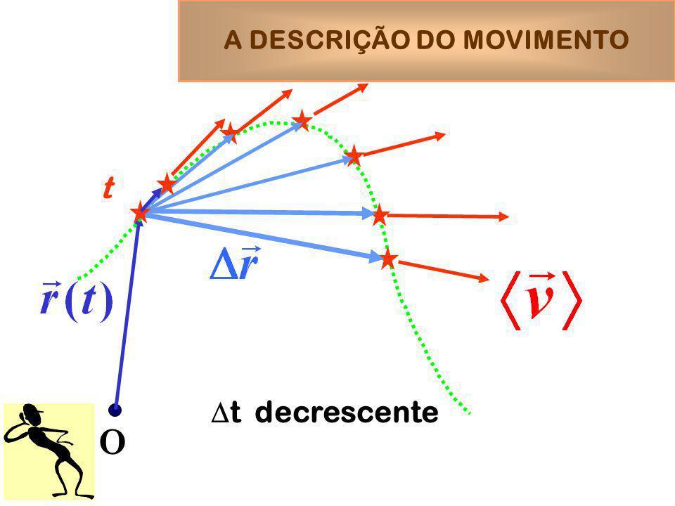 A DESCRIÇÃO DO MOVIMENTO O t t decrescente
