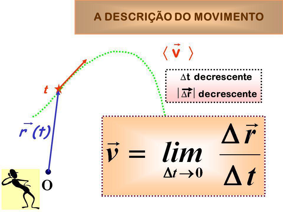 A DESCRIÇÃO DO MOVIMENTO O v r (t) t t decrescente r decrescente