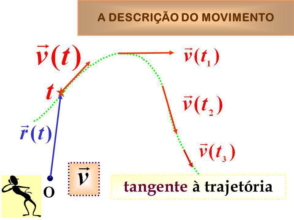 A DESCRIÇÃO DO MOVIMENTO O tangente à trajetória