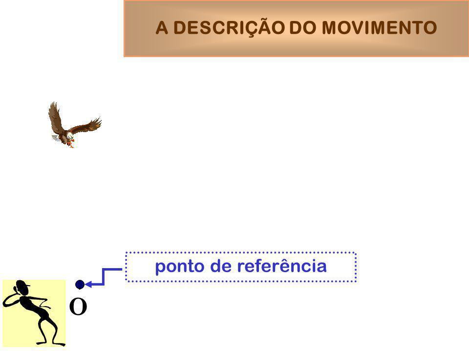 O vetor deslocamento da partícula entre os instantes t e t+ t A DESCRIÇÃO DO MOVIMENTO