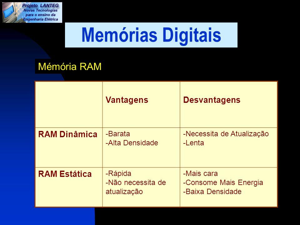 Memórias Digitais Mémória RAM VantagensDesvantagens RAM Dinâmica -Barata -Alta Densidade -Necessita de Atualização -Lenta RAM Estática -Rápida -Não ne
