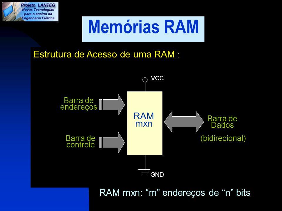 Memórias RAM VCC Estrutura de Acesso de uma RAM : GND Barra de endereços Barra de controle Barra de Dados (bidirecional) RAM mxn RAM mxn: m endereços